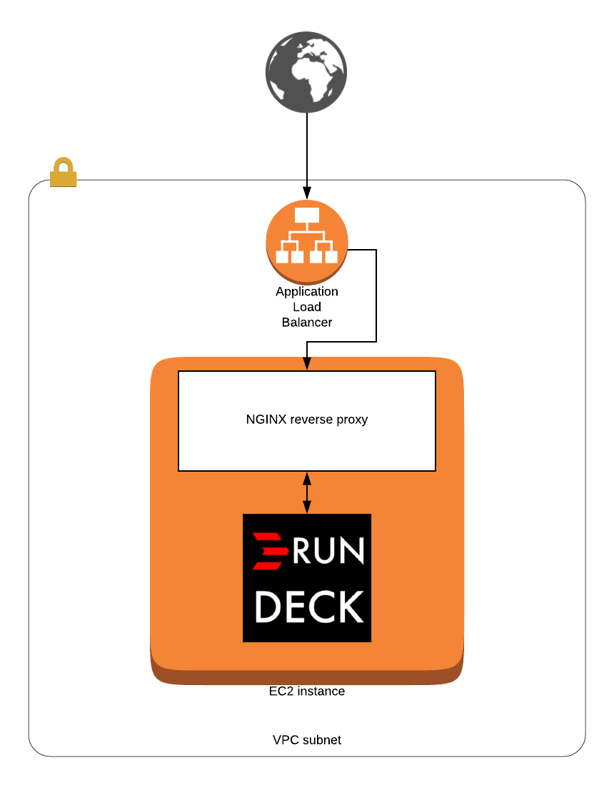 Configuring Rundeck with NGINX behind AWS ALB with SSL